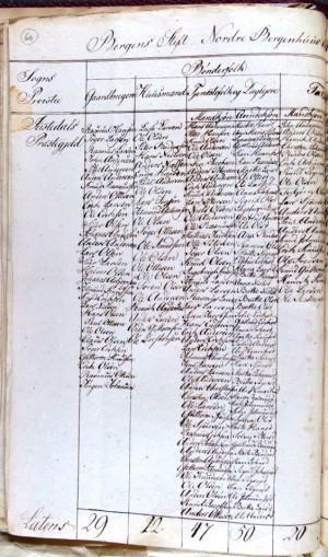 Folketeljing-1815-s1