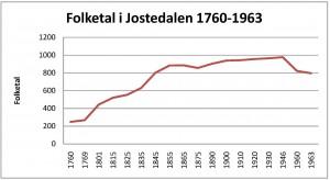 folketal-jostedalen-1760-1963