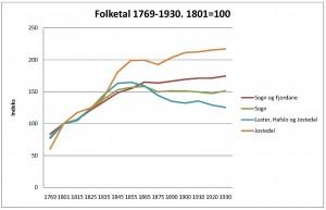 folketal-jostedalen-relative-tal-1769-1930