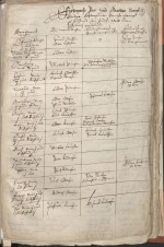 Manntalet 1664 - fyrste sida